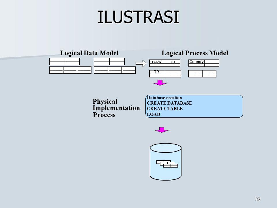 ILUSTRASI Logical Data Model Logical Process Model Physical