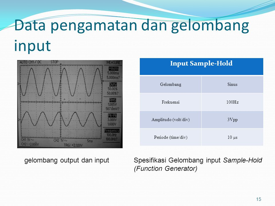 Data pengamatan dan gelombang input