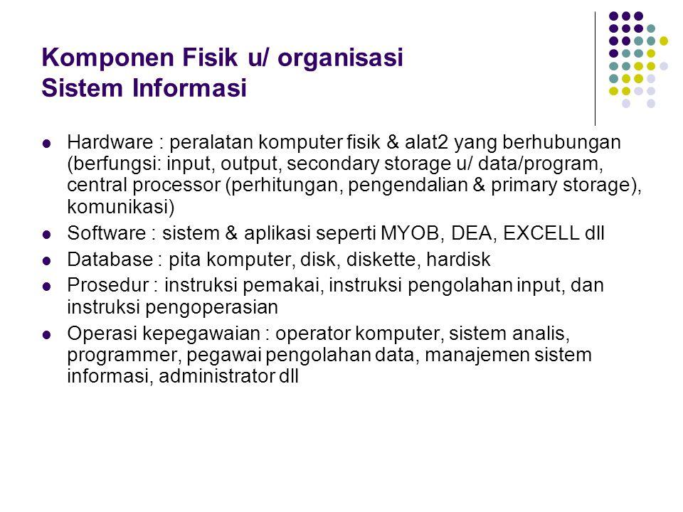 Komponen Fisik u/ organisasi Sistem Informasi