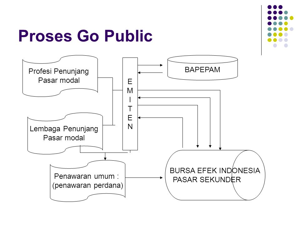 Proses Go Public Profesi Penunjang BAPEPAM Pasar modal E M I T N