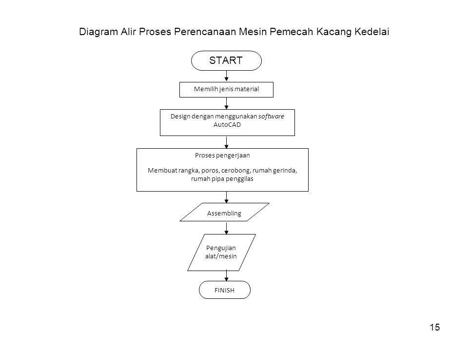 Diagram Alir Proses Perencanaan Mesin Pemecah Kacang Kedelai