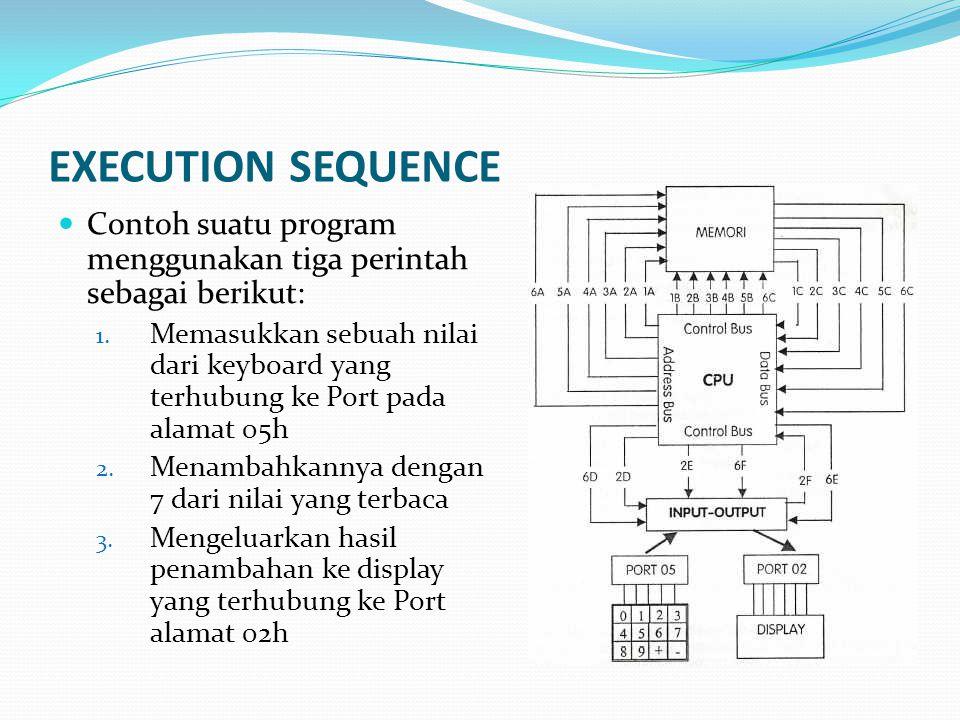 EXECUTION SEQUENCE Contoh suatu program menggunakan tiga perintah sebagai berikut: