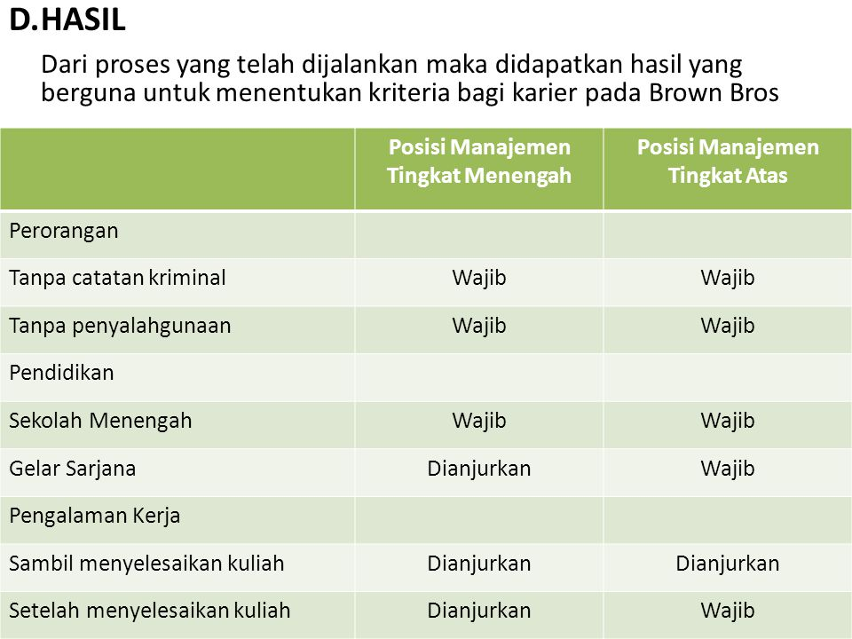 Posisi Manajemen Tingkat Menengah Posisi Manajemen Tingkat Atas