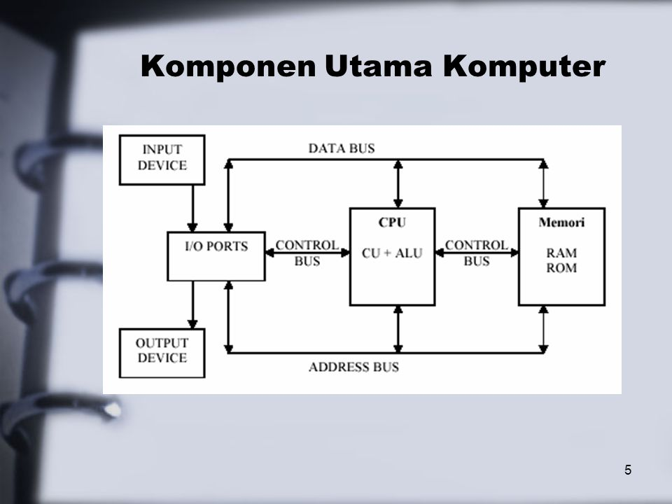 Komponen Utama Komputer