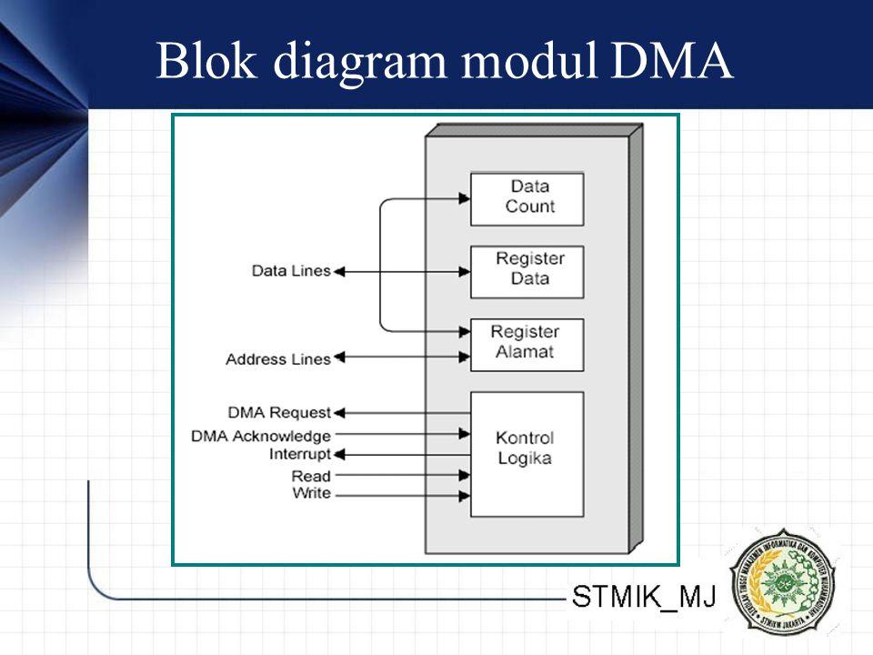 Blok diagram modul DMA