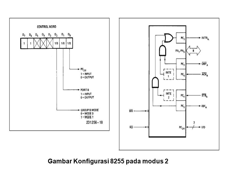 Gambar Konfigurasi 8255 pada modus 2