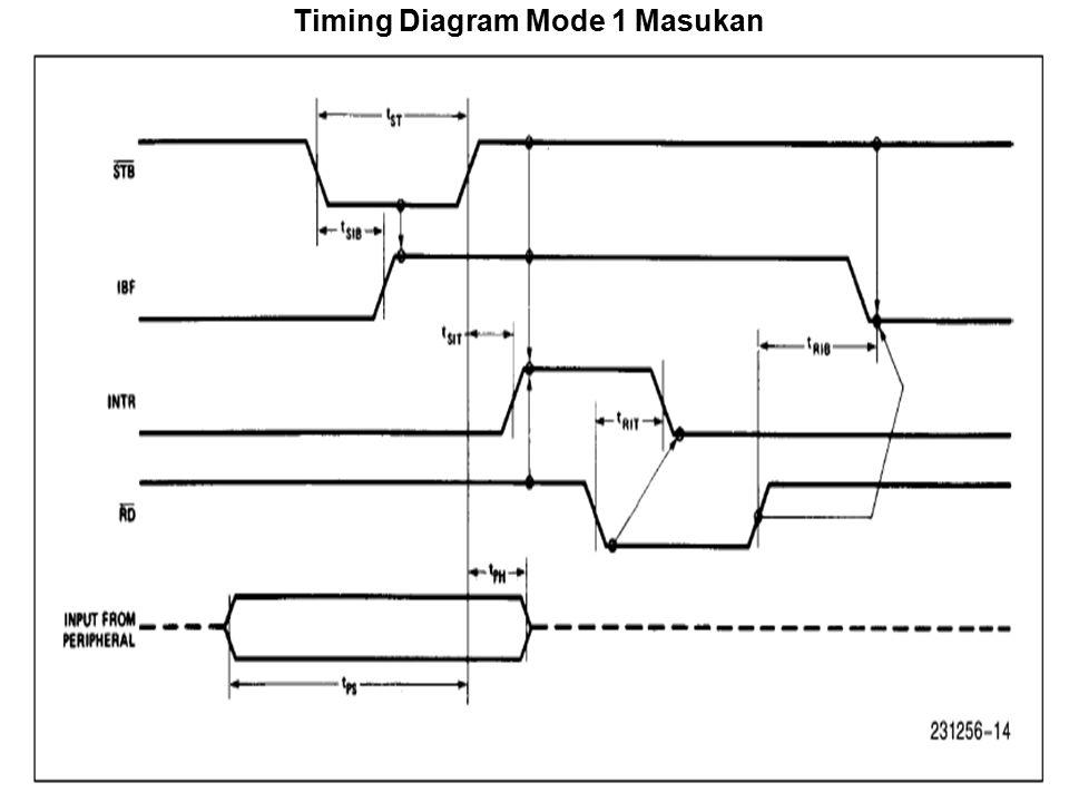 Timing Diagram Mode 1 Masukan