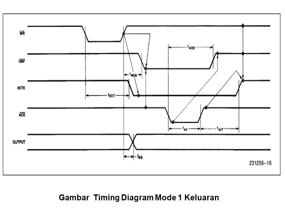 Gambar Timing Diagram Mode 1 Keluaran