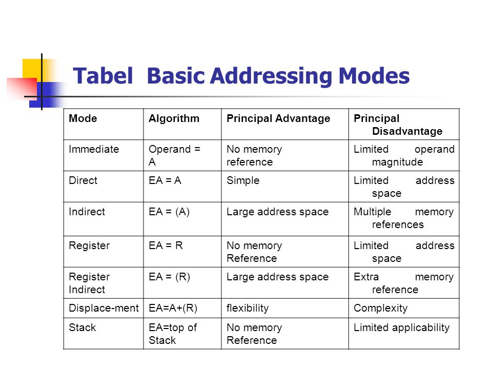 Tabel Basic Addressing Modes