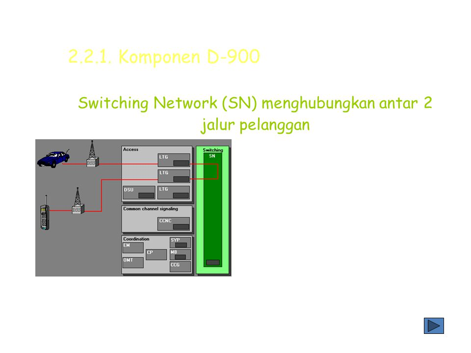 Switching Network (SN) menghubungkan antar 2 jalur pelanggan