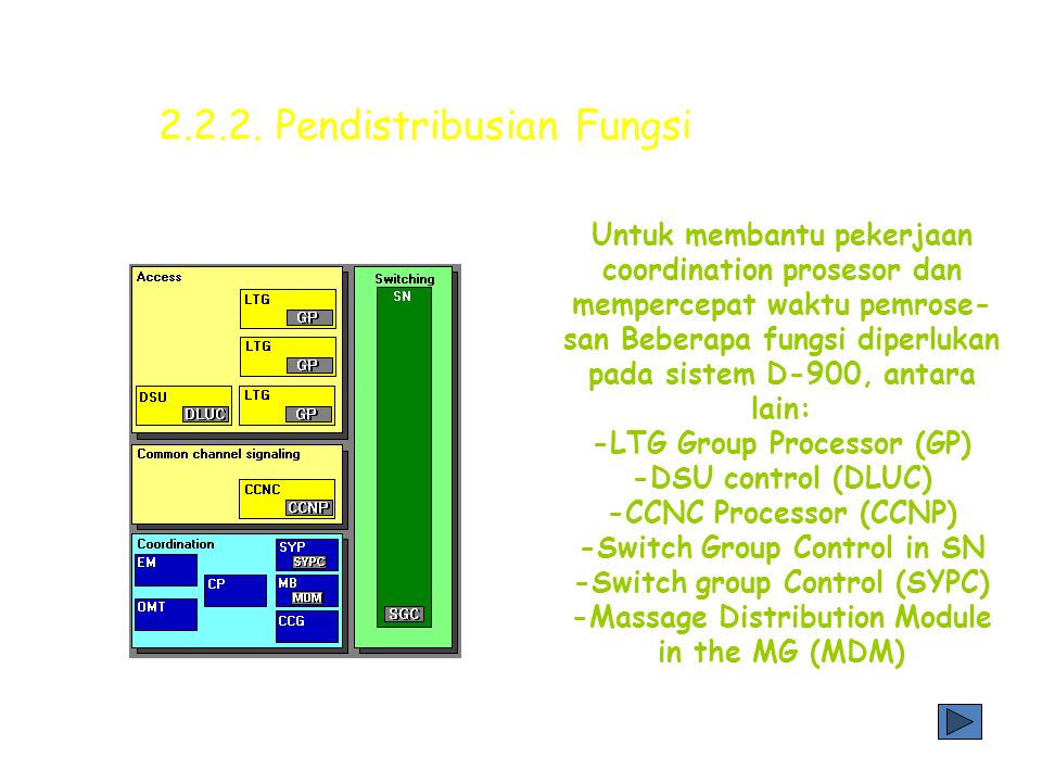 2.2.2. Pendistribusian Fungsi