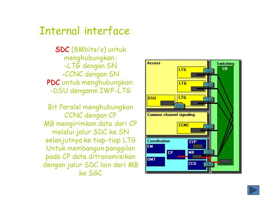 Internal interface