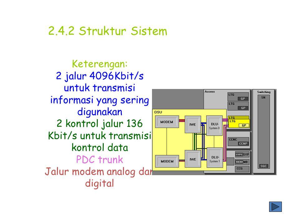 2.4.2 Struktur Sistem