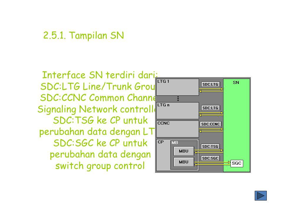 2.5.1. Tampilan SN