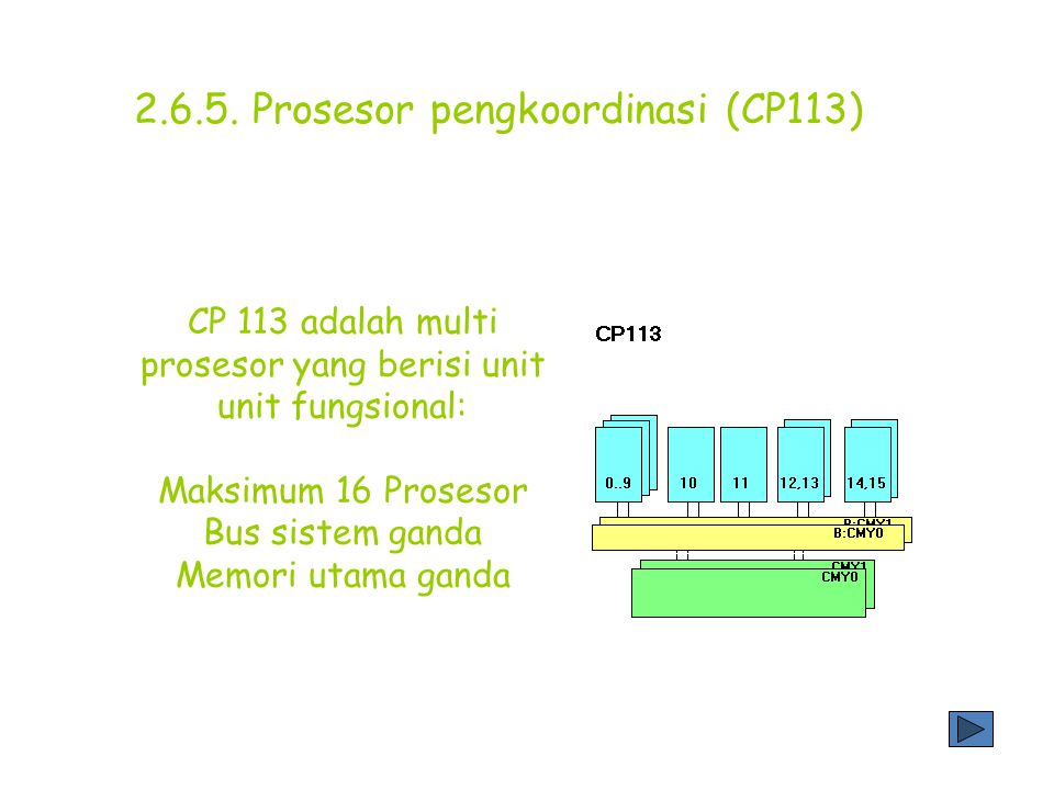 2.6.5. Prosesor pengkoordinasi (CP113)