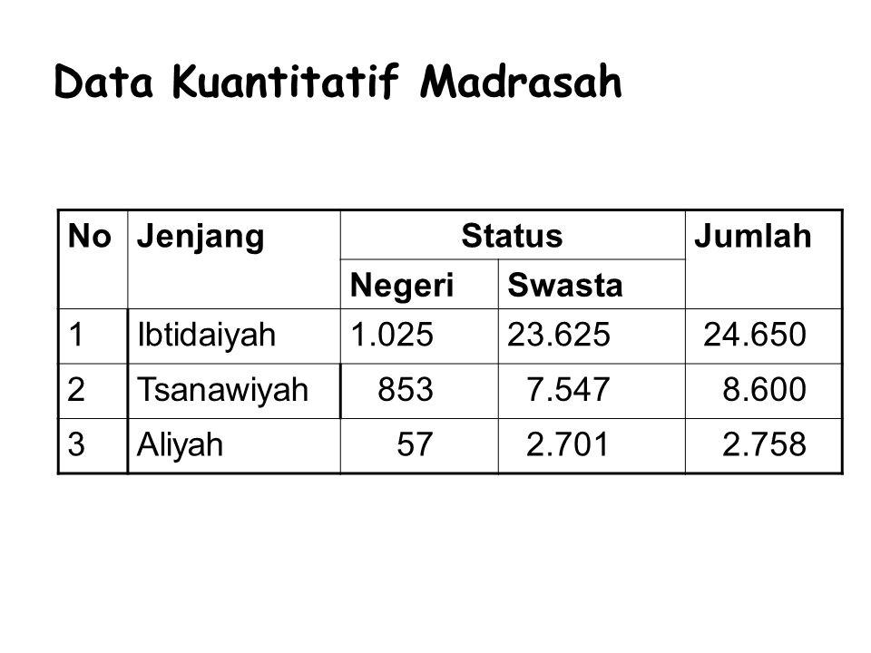 Data Kuantitatif Madrasah