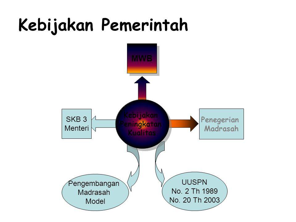 Kebijakan Pemerintah MWB Kebijakan Peningkatan SKB 3 Penegerian