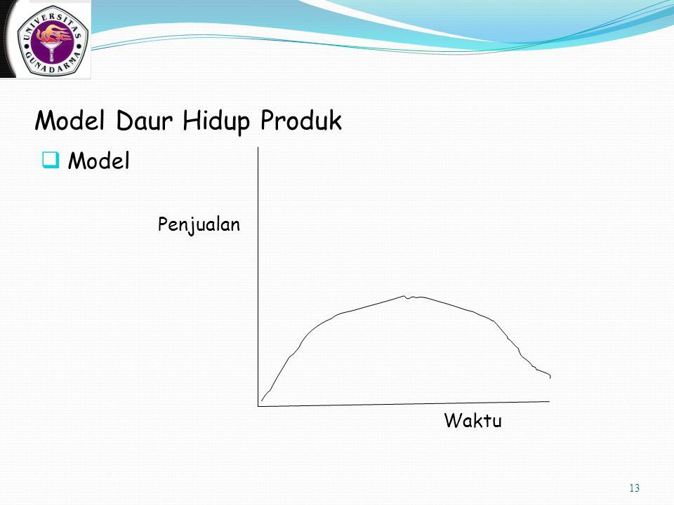 Model Daur Hidup Produk