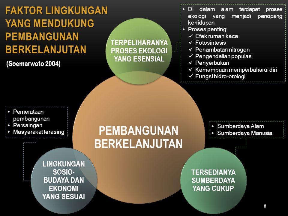 Faktor lingkungan yang mendukung pembangunan berkelanjutan