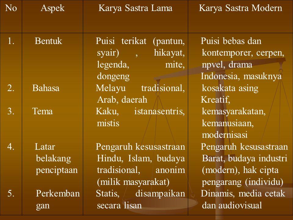 No Aspek. Karya Sastra Lama. Karya Sastra Modern. 1. 2. 3. 4. 5. Bentuk. Bahasa. Tema. Latar belakang penciptaan.