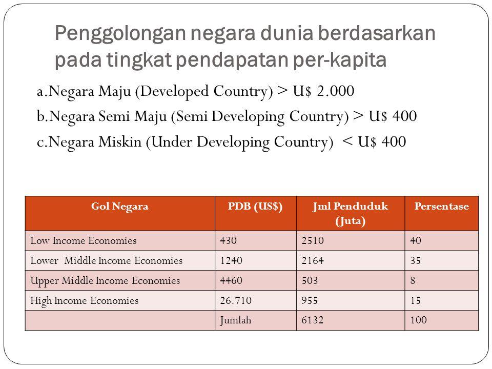 Penggolongan negara dunia berdasarkan pada tingkat pendapatan per-kapita