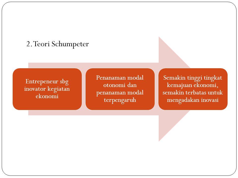 2. Teori Schumpeter Entrepeneur sbg inovator kegiatan ekonomi