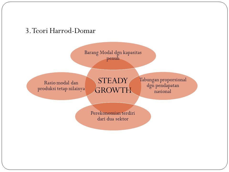STEADY GROWTH 3. Teori Harrod-Domar Barang Modal dgn kapasitas penuh