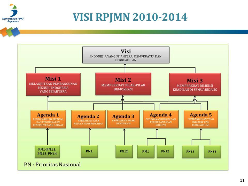 VISI RPJMN 2010-2014