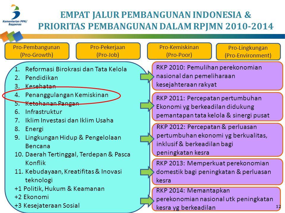 EMPAT JALUR PEMBANGUNAN INDONESIA & PRIORITAS PEMBANGUNAN DALAM RPJMN 2010-2014