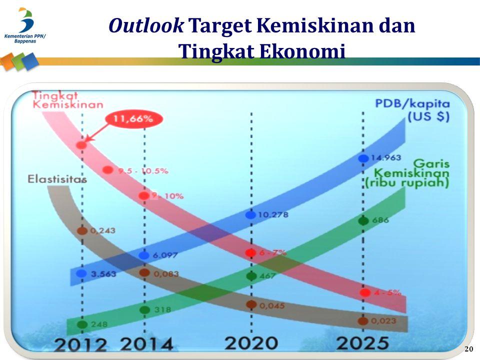 Outlook Target Kemiskinan dan Tingkat Ekonomi