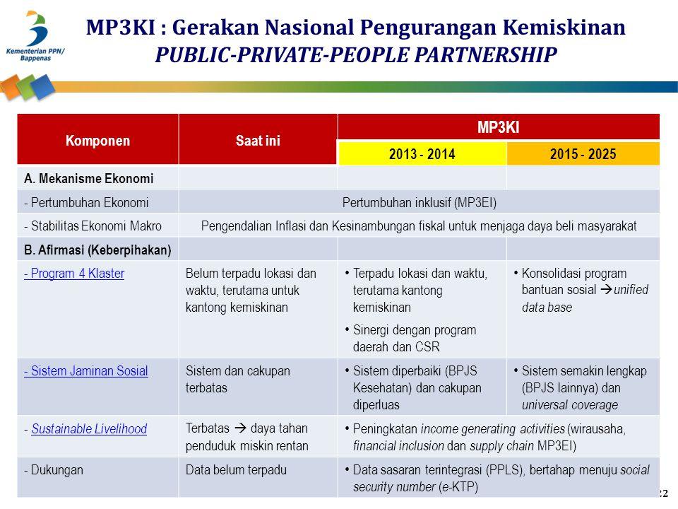 Pertumbuhan inklusif (MP3EI)