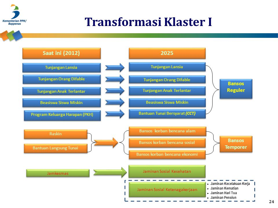 Transformasi Klaster I