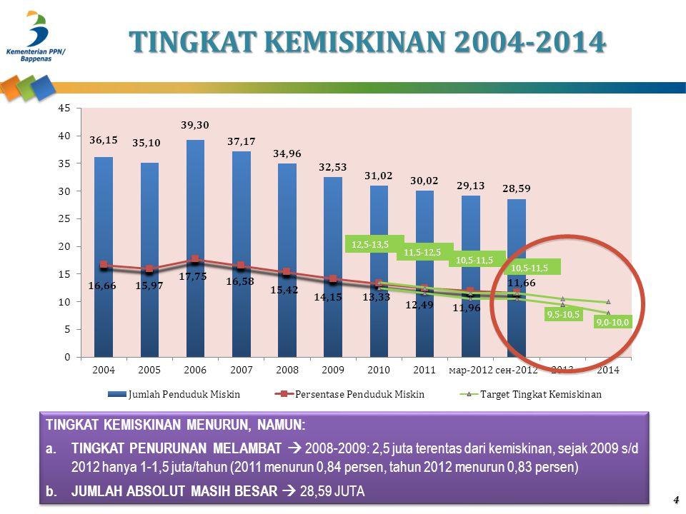 TINGKAT KEMISKINAN 2004-2014 TINGKAT KEMISKINAN MENURUN, NAMUN: