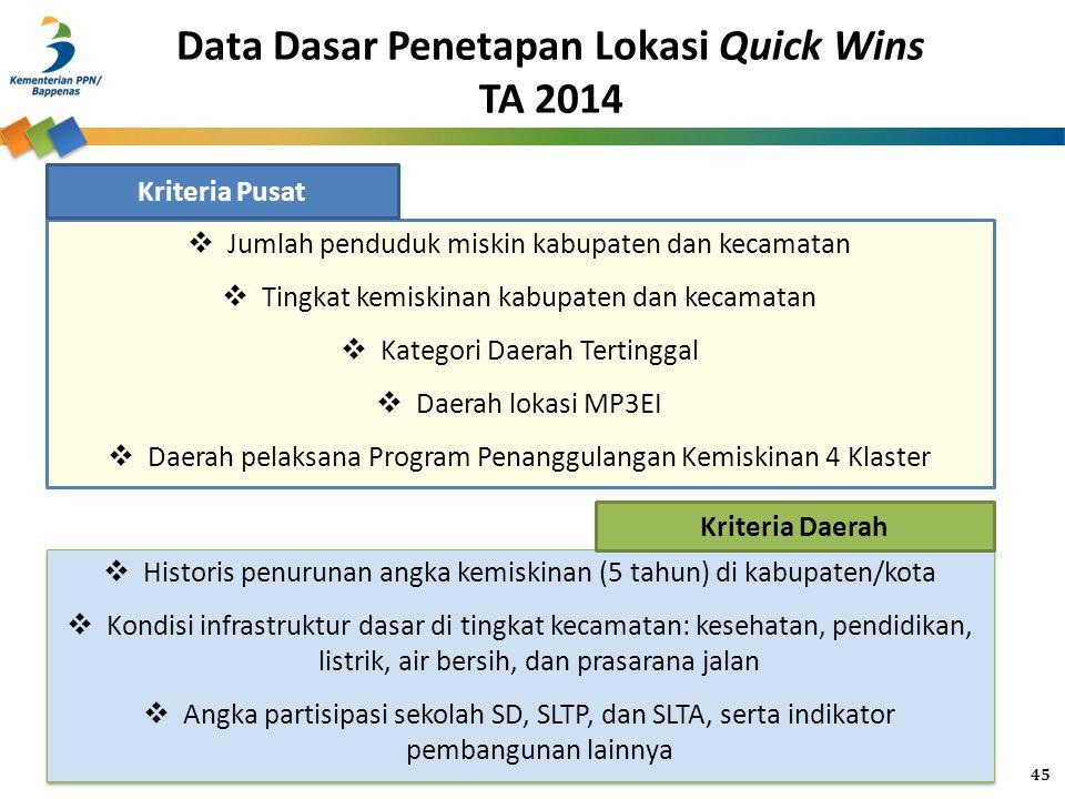 Data Dasar Penetapan Lokasi Quick Wins TA 2014