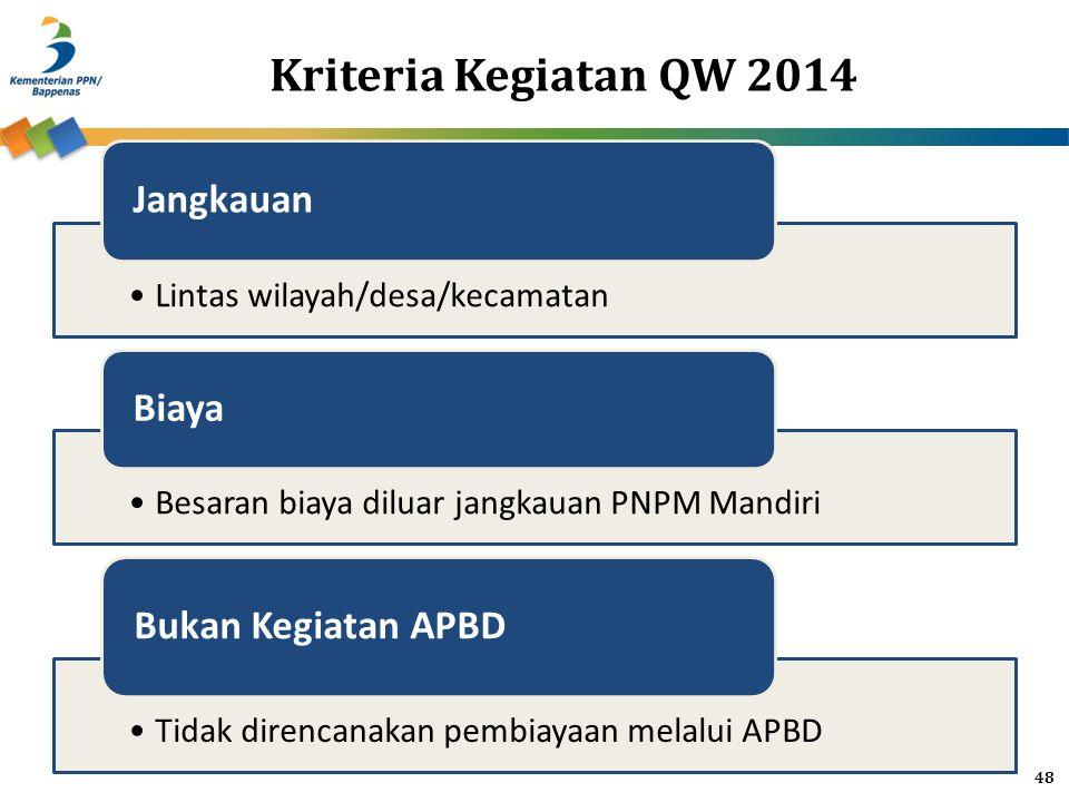Kriteria Kegiatan QW 2014 Bukan Kegiatan APBD Jangkauan Biaya