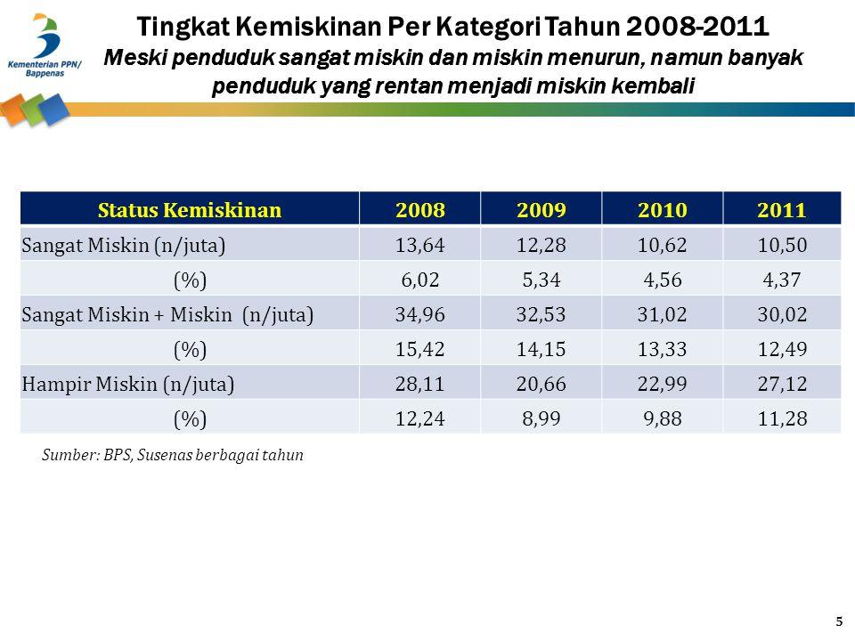 Tingkat Kemiskinan Per Kategori Tahun 2008-2011 Meski penduduk sangat miskin dan miskin menurun, namun banyak penduduk yang rentan menjadi miskin kembali