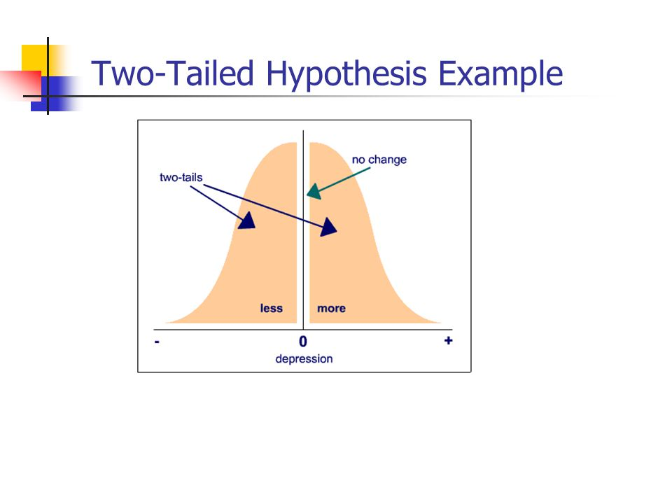 Two-Tailed Hypothesis Example