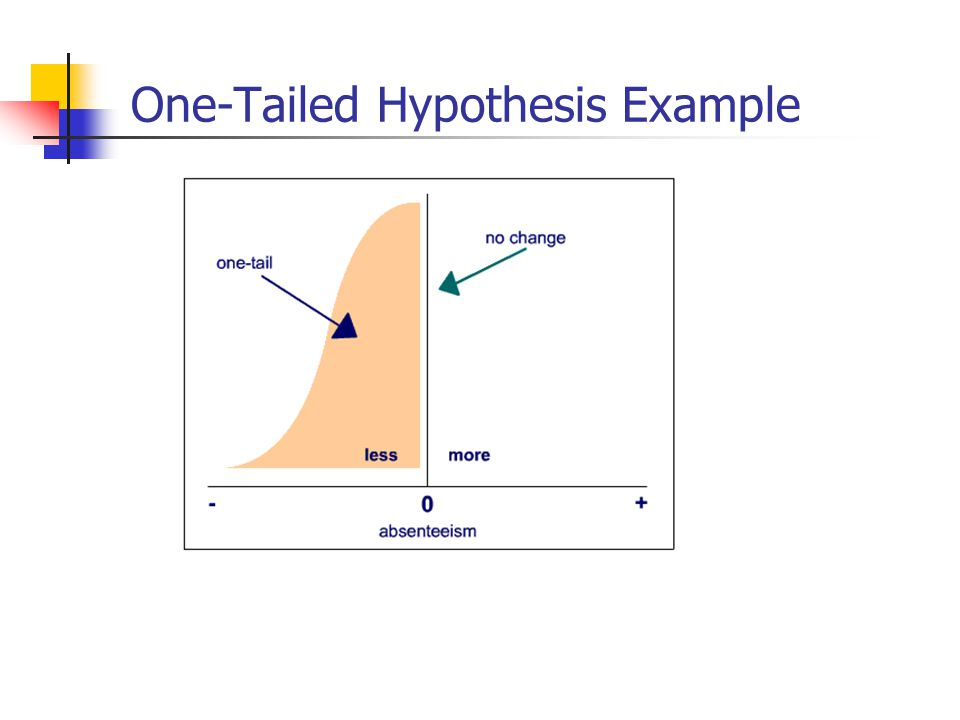 One-Tailed Hypothesis Example