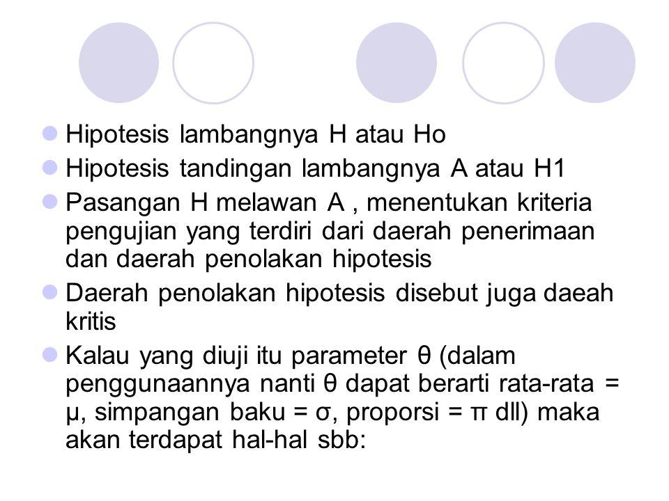 Hipotesis lambangnya H atau Ho