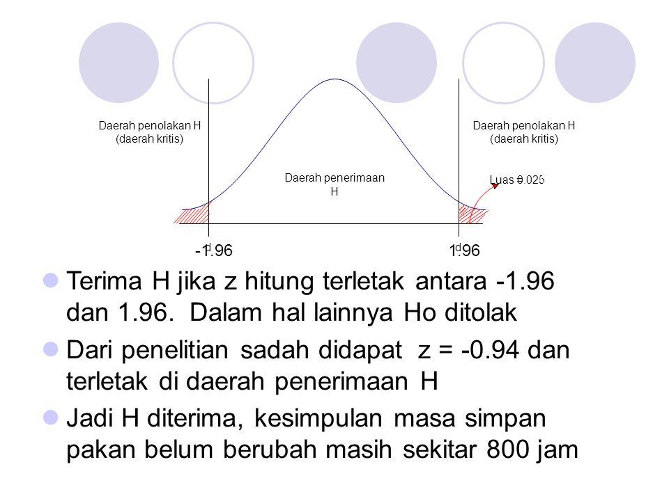 Daerah penerimaan H. d. -1.96. 1.96. Daerah penolakan H. ( daerah kritis. ) Luas. = 0.025.