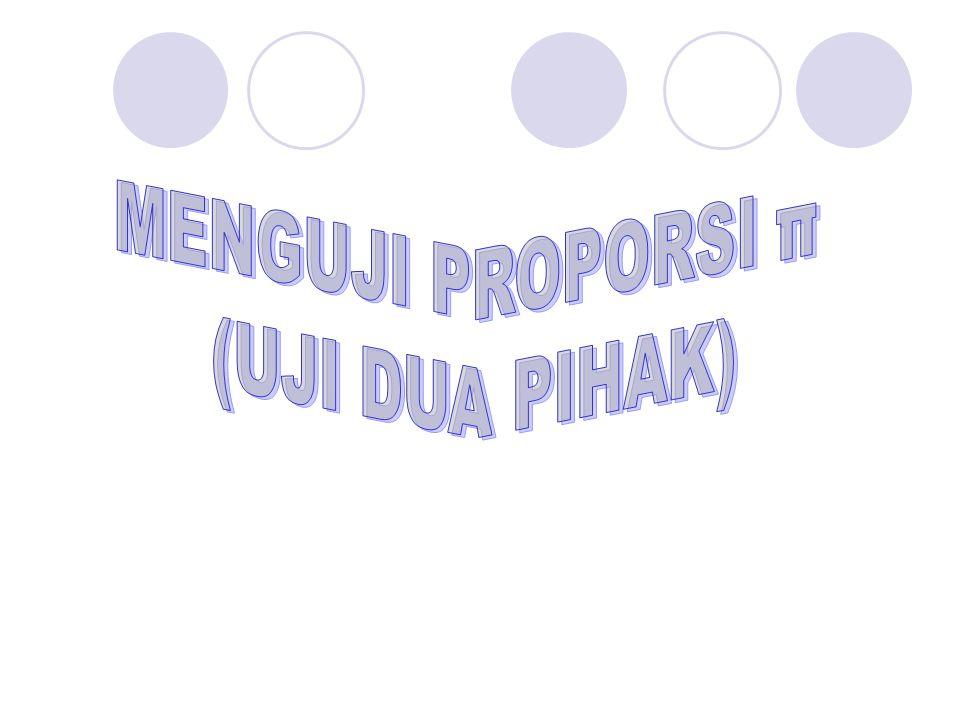 MENGUJI PROPORSI π (UJI DUA PIHAK)