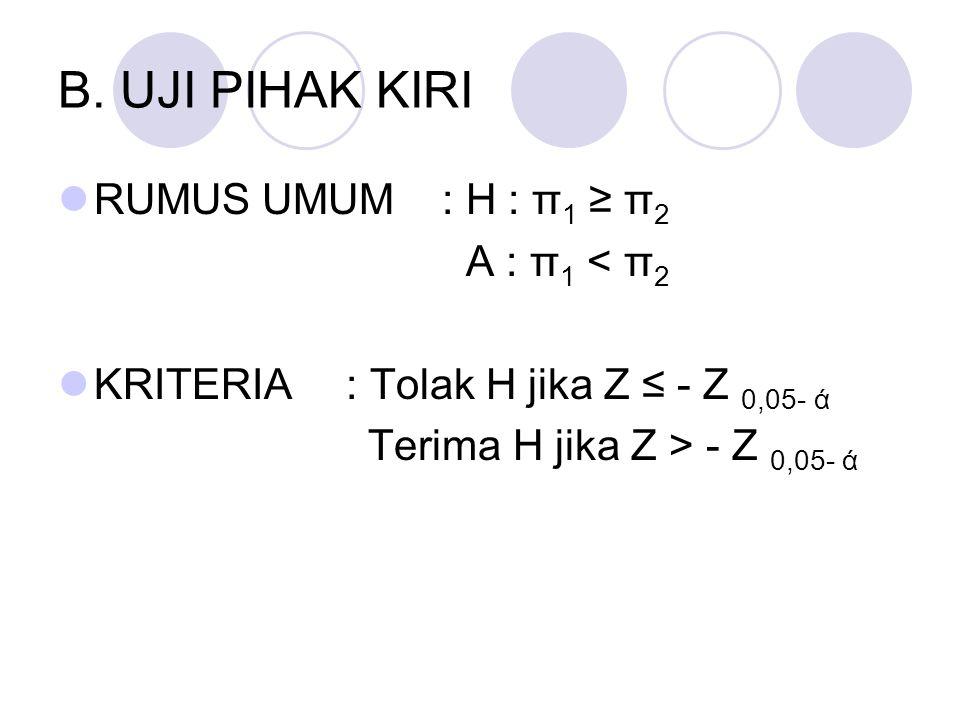B. UJI PIHAK KIRI RUMUS UMUM : H : π1 ≥ π2 A : π1 < π2