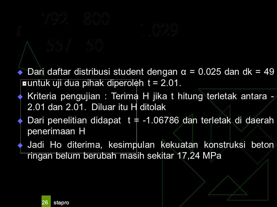 Dari daftar distribusi student dengan α = 0