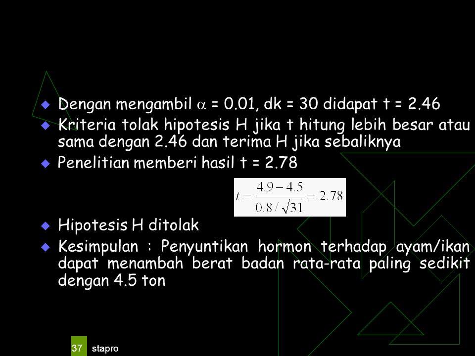 Dengan mengambil  = 0.01, dk = 30 didapat t = 2.46