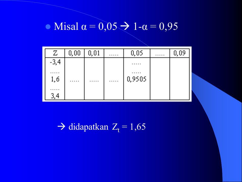 Misal α = 0,05  1-α = 0,95  didapatkan Zt = 1,65