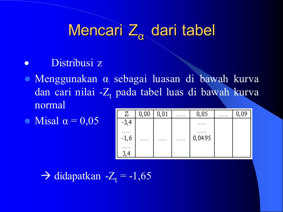 Mencari Zα dari tabel · Distribusi z