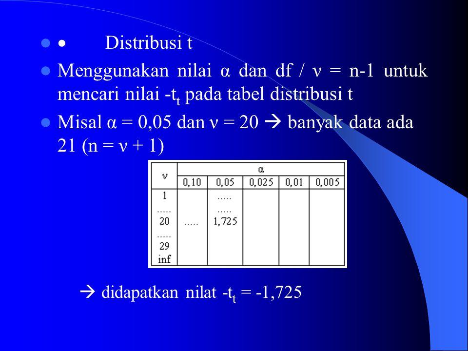 Misal α = 0,05 dan ν = 20  banyak data ada 21 (n = ν + 1)