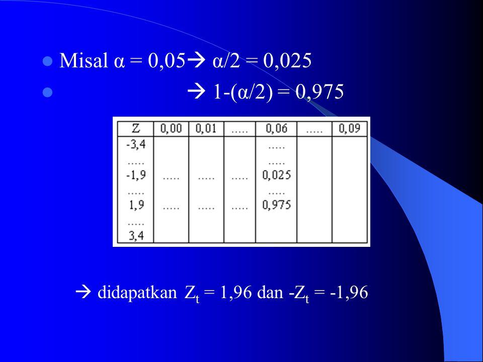 Misal α = 0,05  α/2 = 0,025  1-(α/2) = 0,975  didapatkan Zt = 1,96 dan -Zt = -1,96