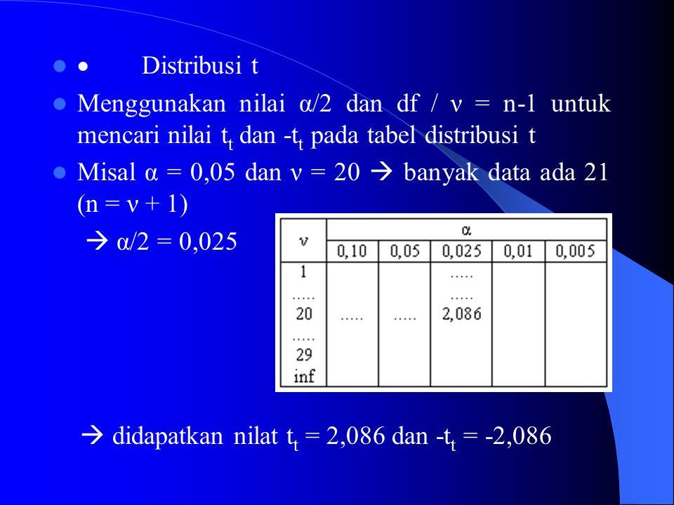 · Distribusi t Menggunakan nilai α/2 dan df / ν = n-1 untuk mencari nilai tt dan -tt pada tabel distribusi t.