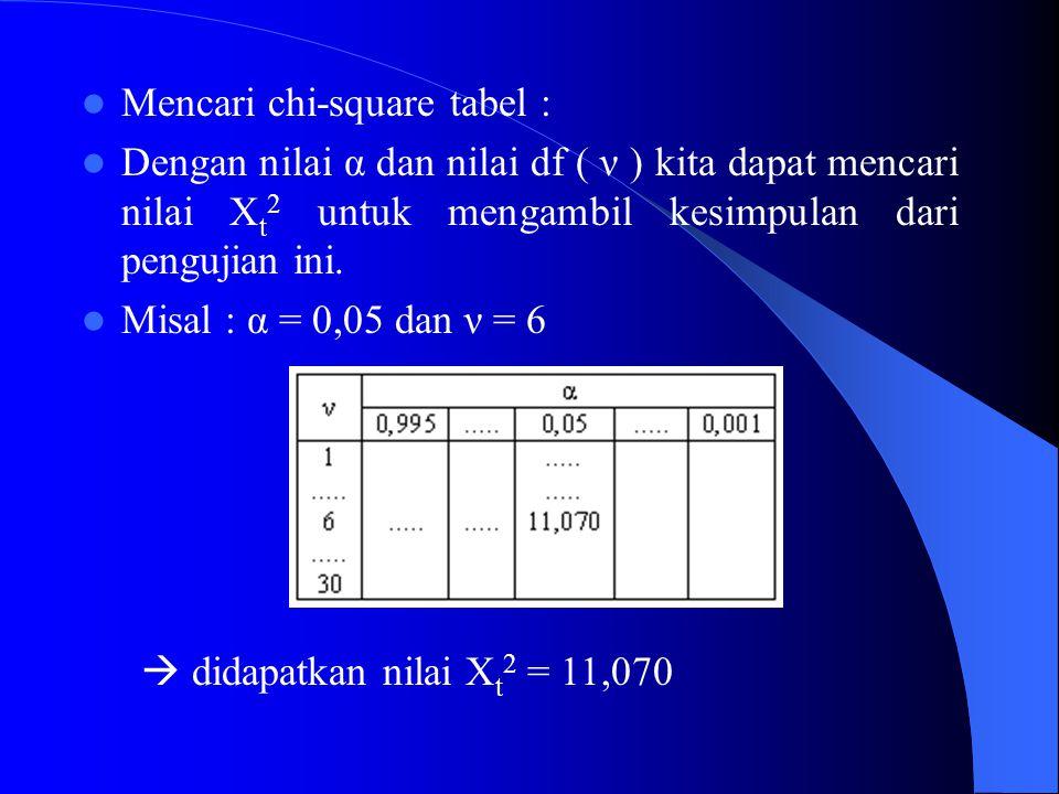 Mencari chi-square tabel :